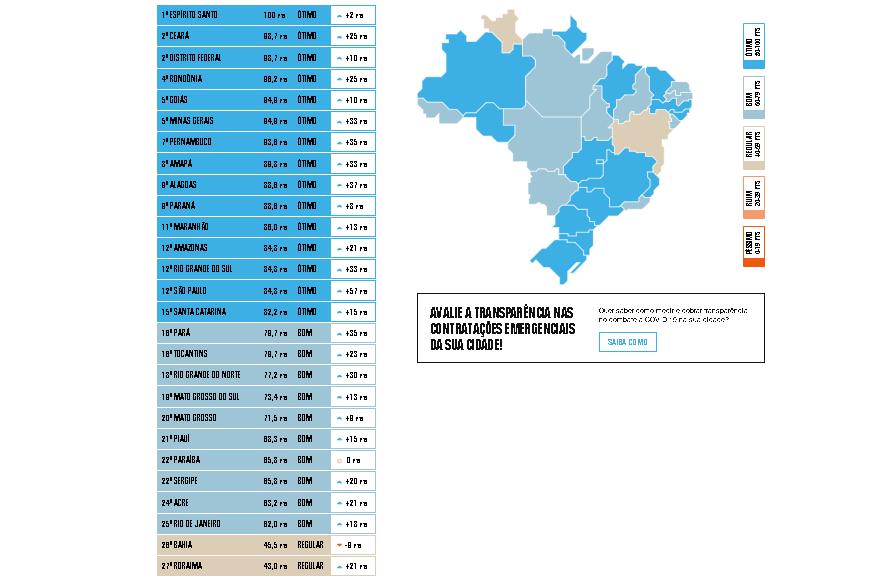 ranking estados_transparência brasil
