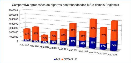 PRF-MS_apreensoes_cigarro