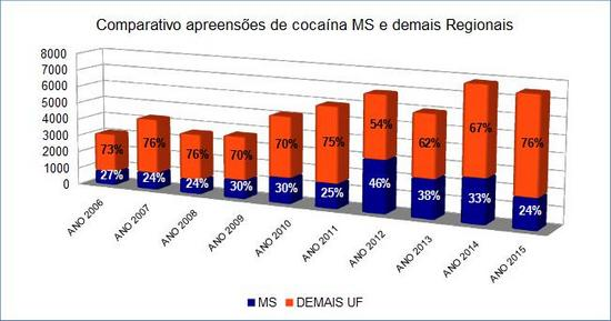 PRF-MS_apreensoes_cocaina